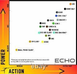 Echo Ion XL 5wt 10'0 Fly Rod Lifetime Warranty Free Shipping